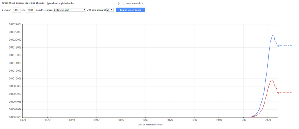 Google Ngram Viewer globalisation example